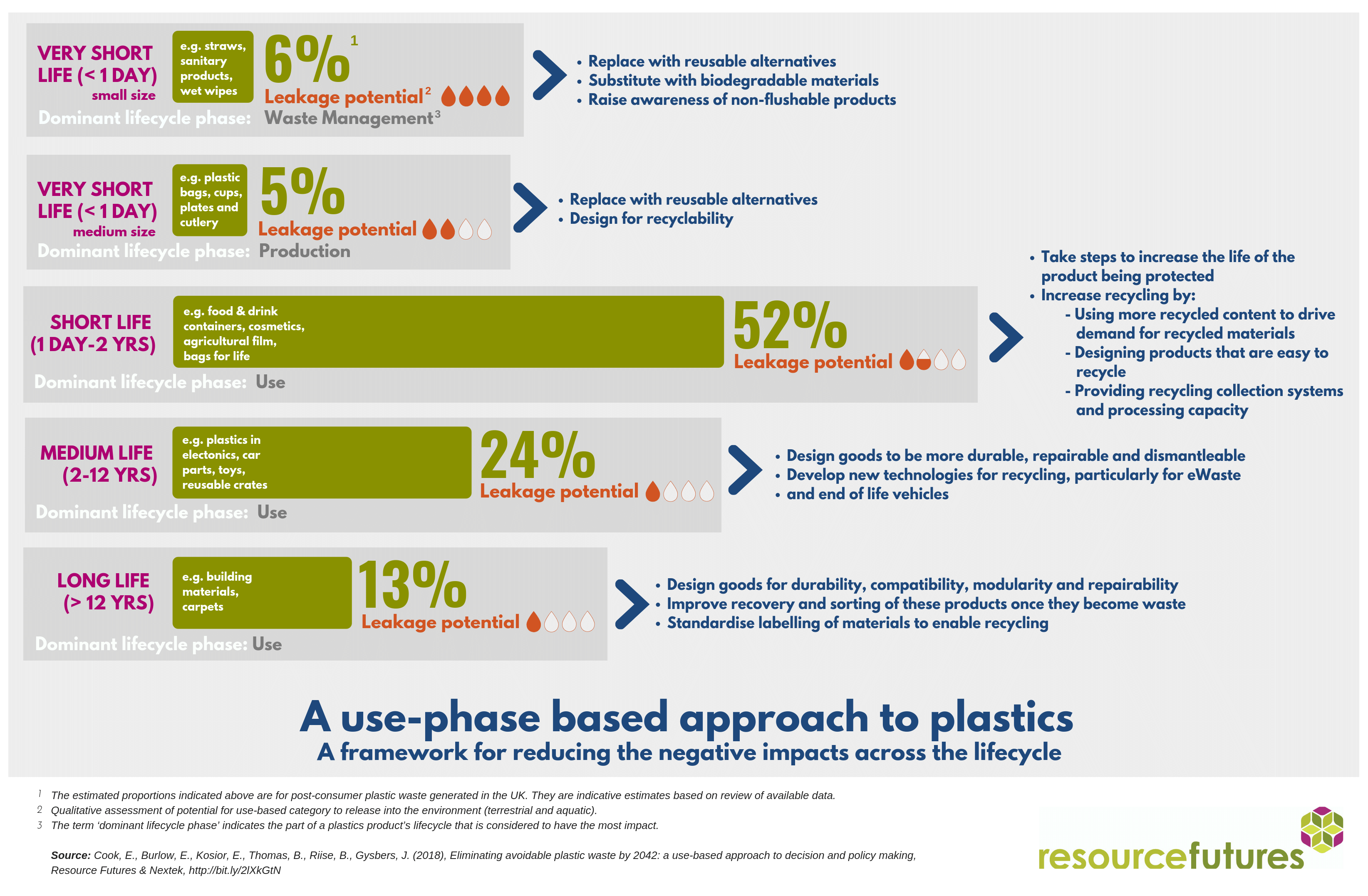 Use-phase based approach to plastics; addressing single use plastic