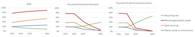 Waste intervention data